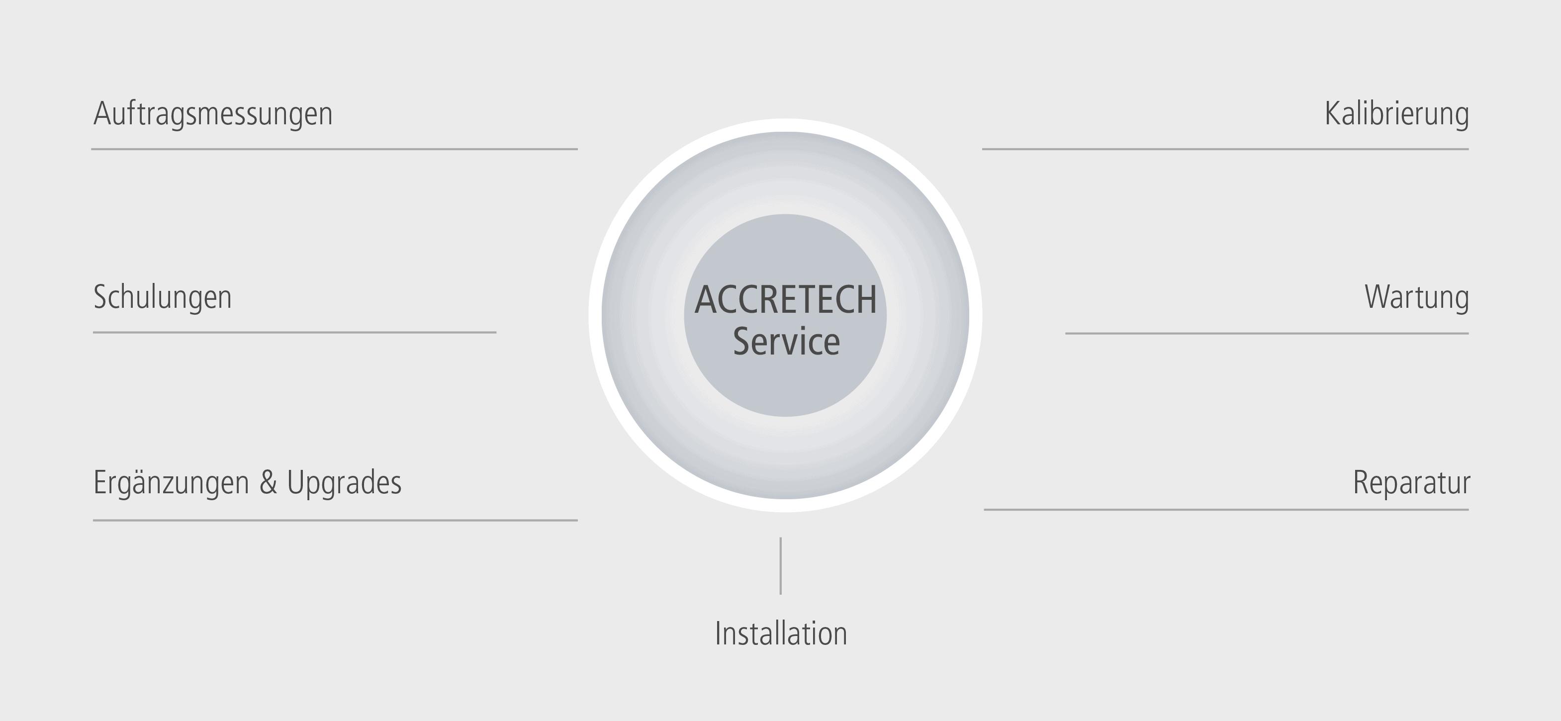 Accretrech Service Metrology