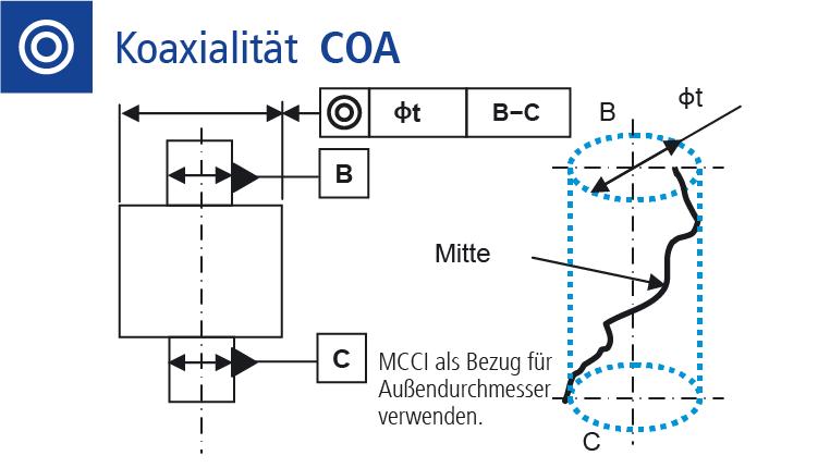 Technische Zeichnung Lagetoleranz Koaxialität messen