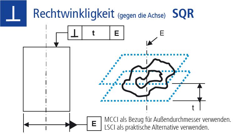 Technische Zeichnung Ausrichtungstoleranz Rechtwinkligkeit gegen die Achse (SQR)