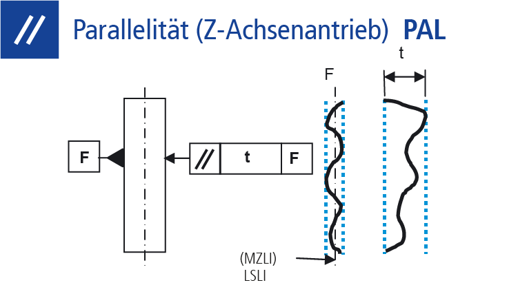 Technische Zeichnung Parallelität Z-Achse