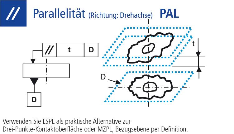 Technische Zeichnung Ausrichtungstoleranz Parallelität (PAL) Richtung Drechachse