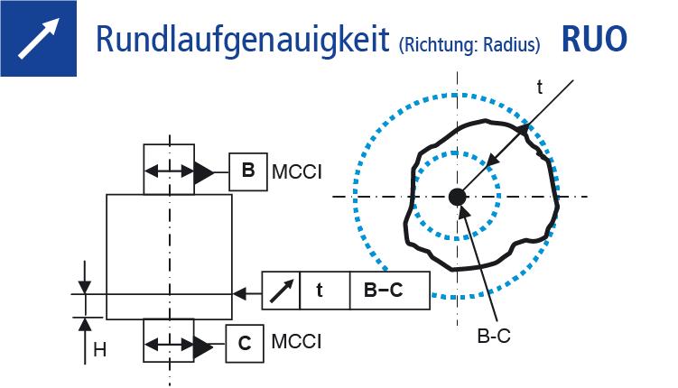Technische Zeichnung Rundlauftoleranz Rundlaufgenauigkeit messen (RUO)