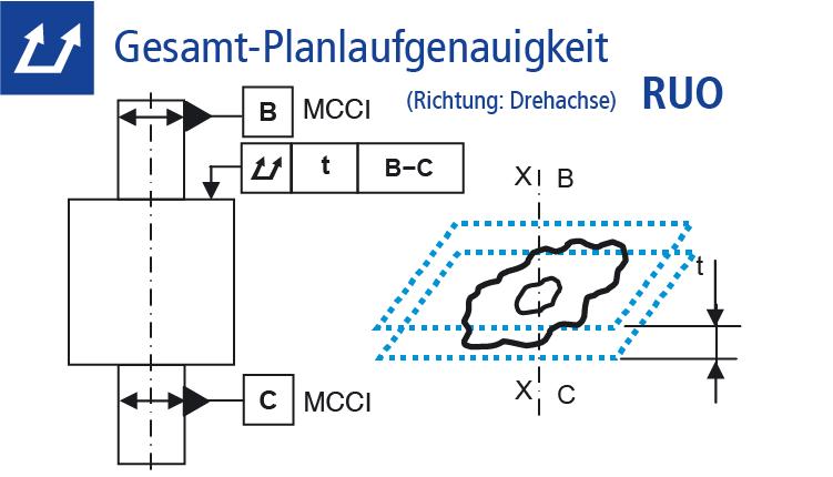 Technische Zeichnung Gesamt-Planlaufgenauigkeit