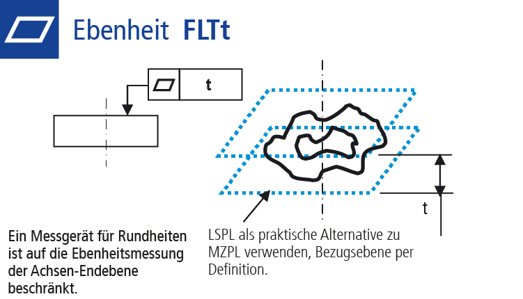 Technische Zeichnung Formtoleranz Ebenheit (FLTt)
