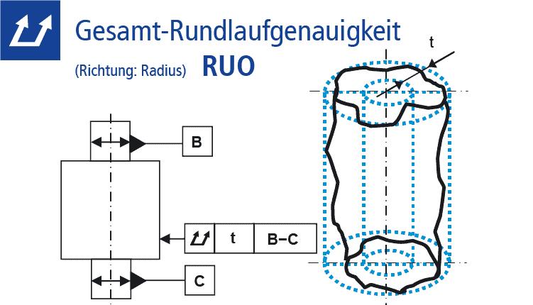 Technische Zeichnung Gesamt-Rundlaufgenauigkeit (RUO)