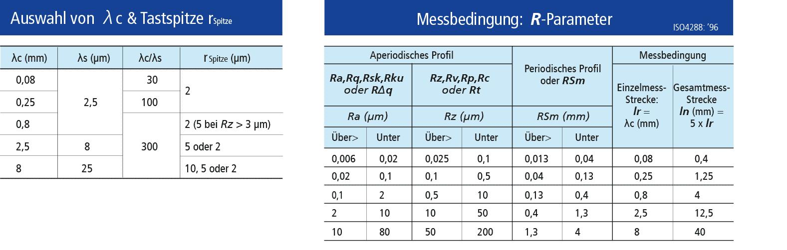 Oberflächen messen: Tabelle zur Auswahl der Tastspitze und R-Parameter