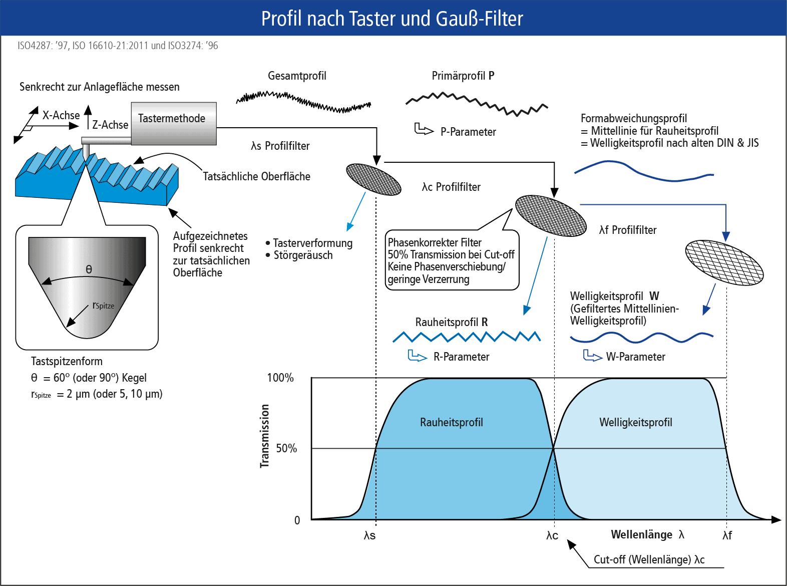 Oberflächen messen: Profil nach Taster und Gauß-Filter