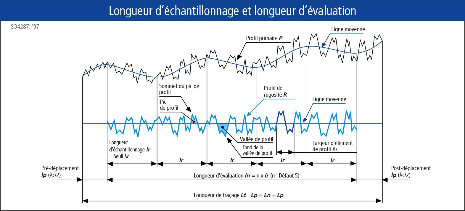 Dessin technique mesure de surface : longueur d'echantillonnage et longueur d'evaluation