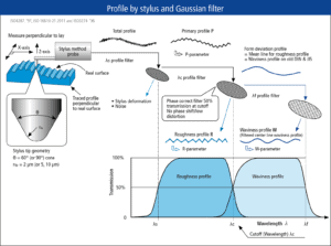 Technical drawing: surface profile by stylus and gaussian filter