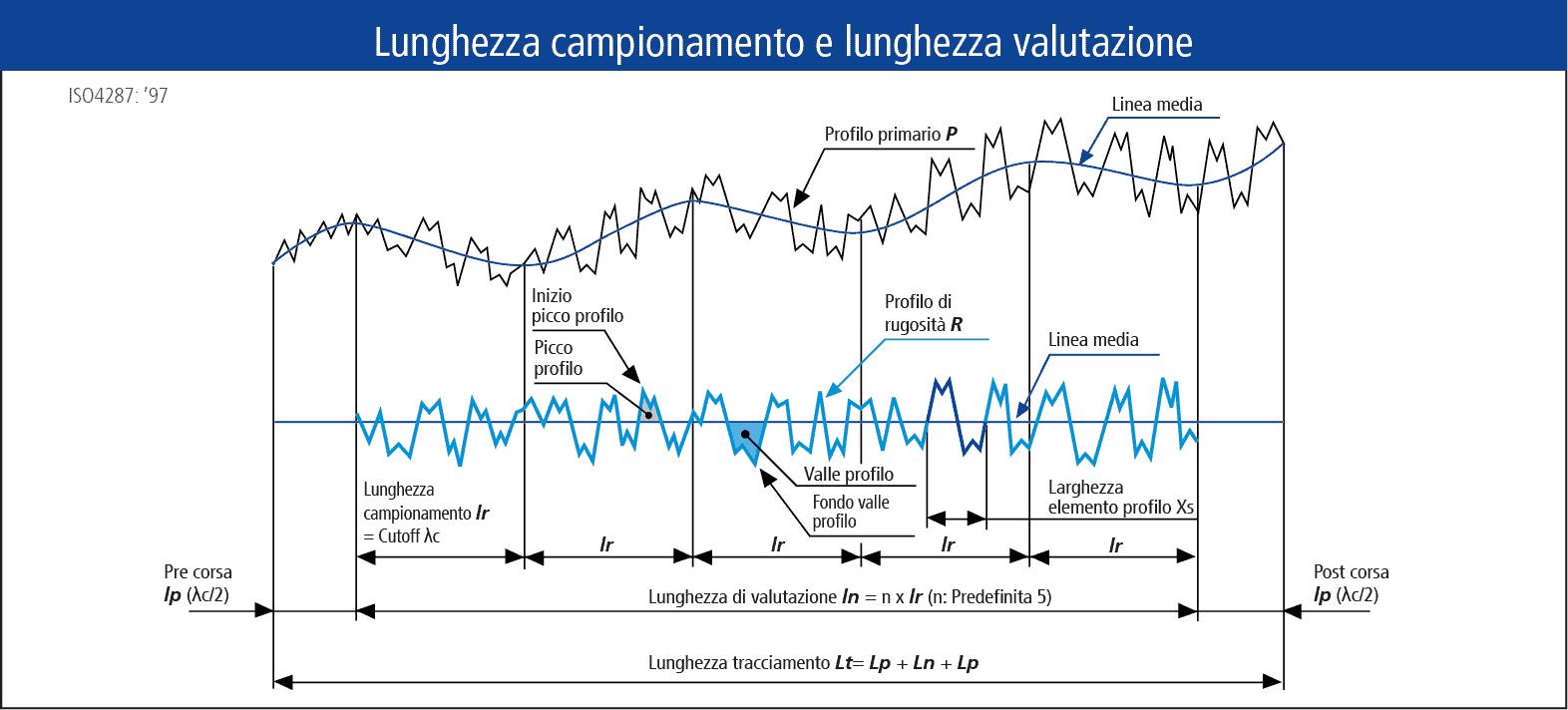 Disegno tecnico misura di superficie: Lunghezza campionamento e lunghetta valutazione