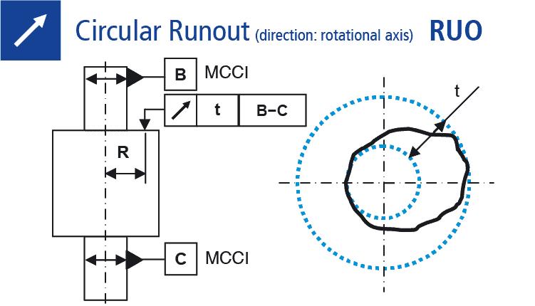 Technical drawing: Measuring of circular runout (rotational axis)