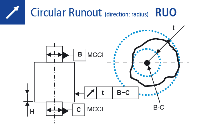 Technical drawing: Measuring of circular runout (direction: radius)