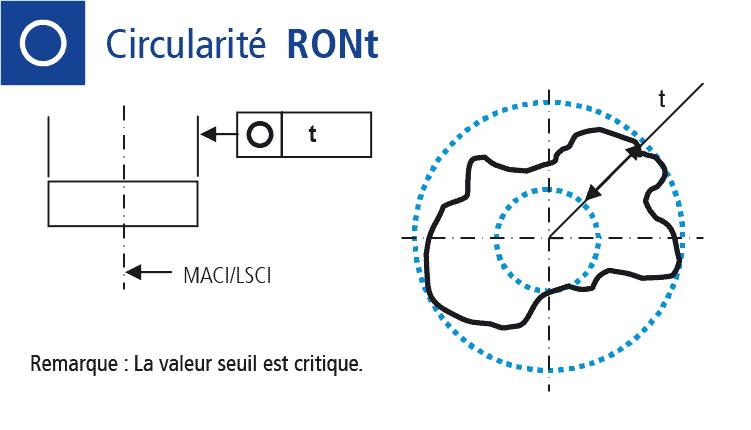 Dessin technique mesure de la circularité
