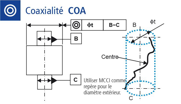 Dessin technique : Mesure de la coaxialité