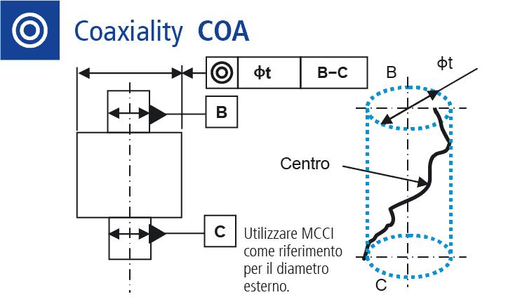 Disegno tecnico: misurare la forma coaxiality