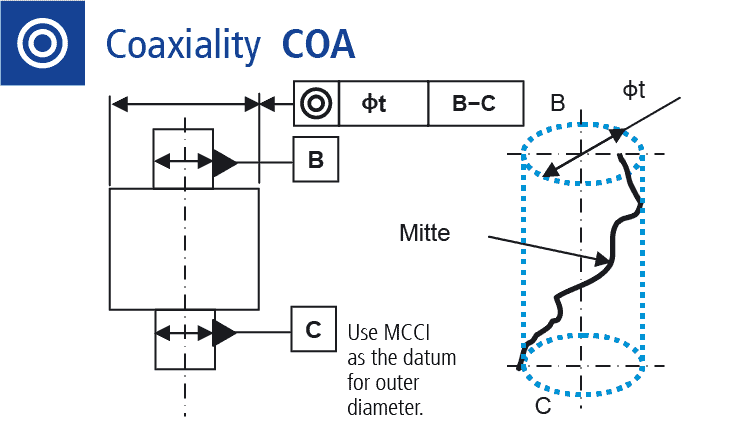 Technical drawing: Measuring coaxiality