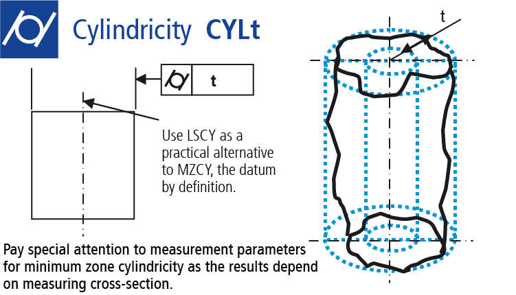 Technical drawing: Measuring cylindricity