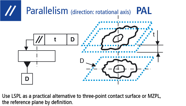 Technical drawing: Measure parallelism (direction: rotational axis)