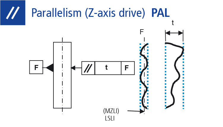 Technical drawing: Measuring parallelism (Z-axis drive)