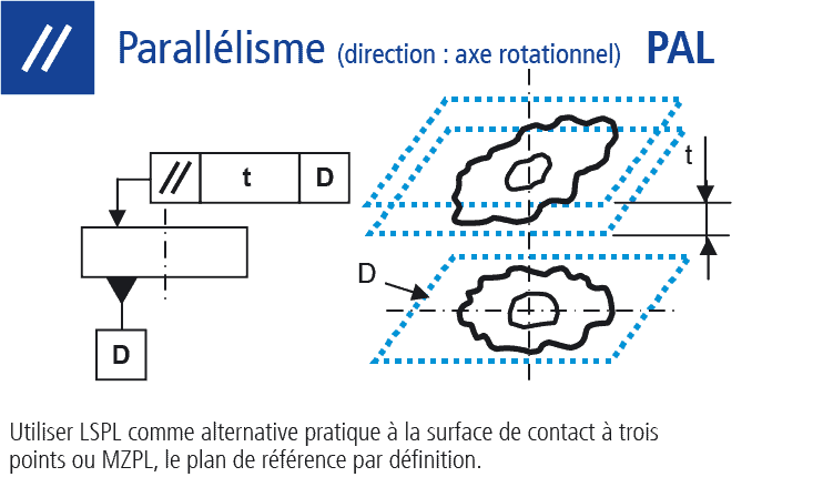Dessin technique : Mesure du parallélisme direction axe rotationnel