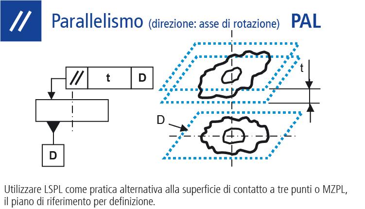 Disegno tecnico: misurare la forma Parallelismo (asse di rotazione)