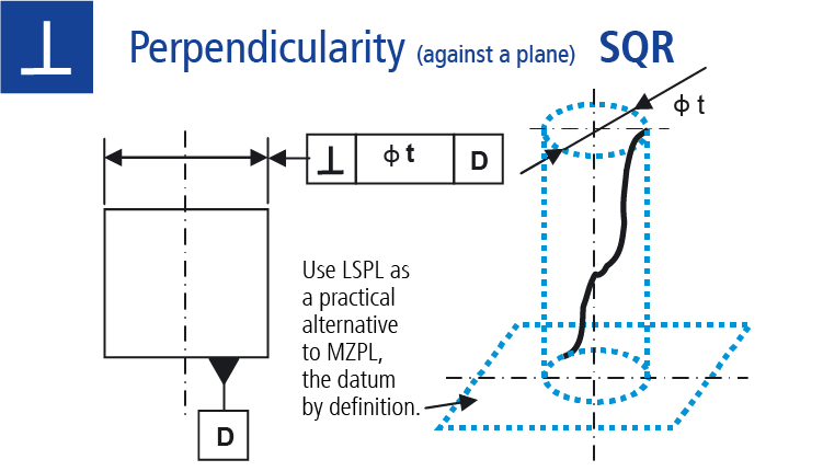 Technical drawing: Measuring perpendicularity against a plane