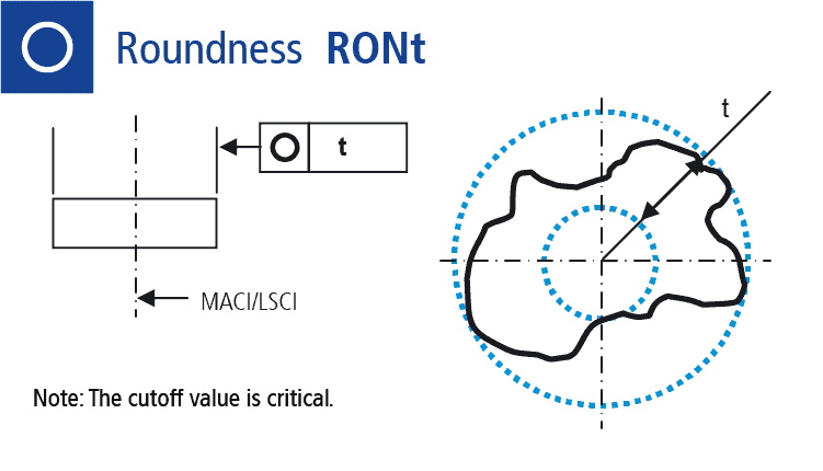 Technical drawing: roundness tolerance