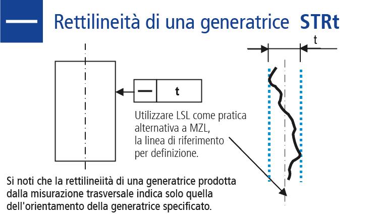 Disegno tecnico misurare la forma rettilineità di una generatrice