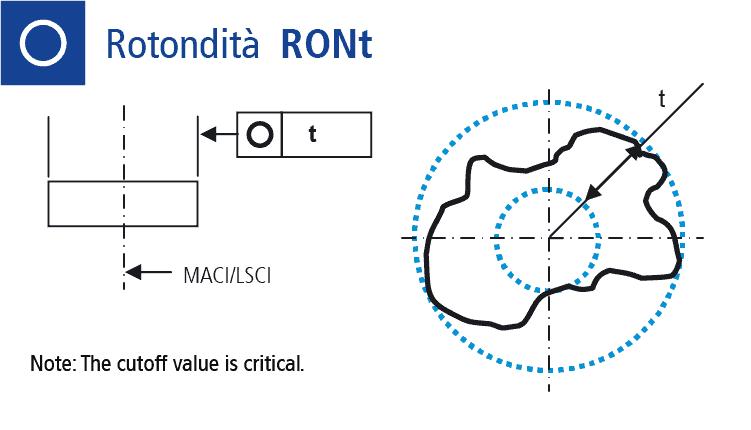 Disegno tecnico: misurare la forma rotondità