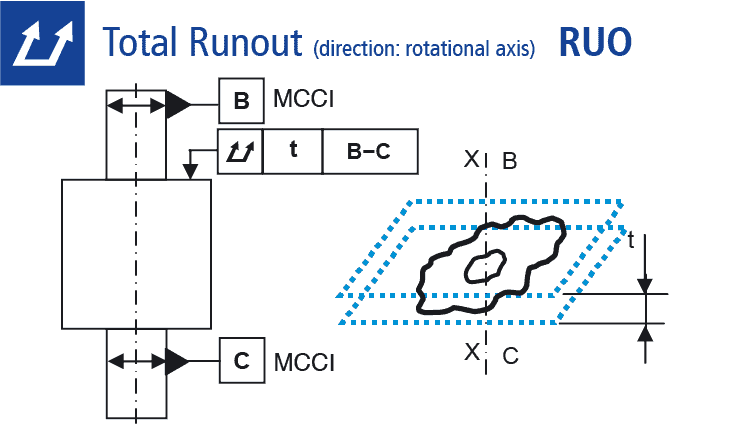 Technical drawing: Measuring of total runout (direction: rotational axis)