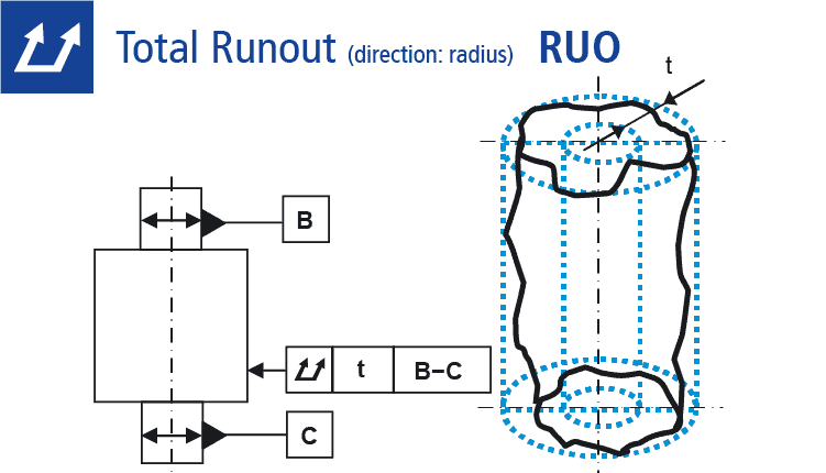 Technical drawing: total runout tolerance (direction: radius)