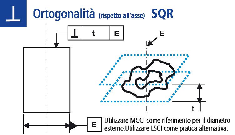 Ortogonalità (rispetto all'asse)