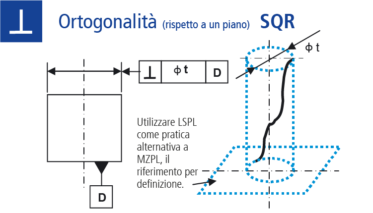 Ortogonalità (rispetto a un piano)
