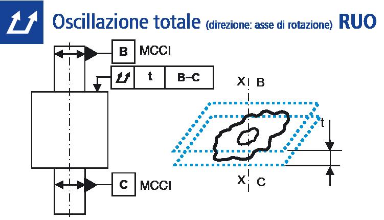 Oscillazione totale (direzione: raggio)